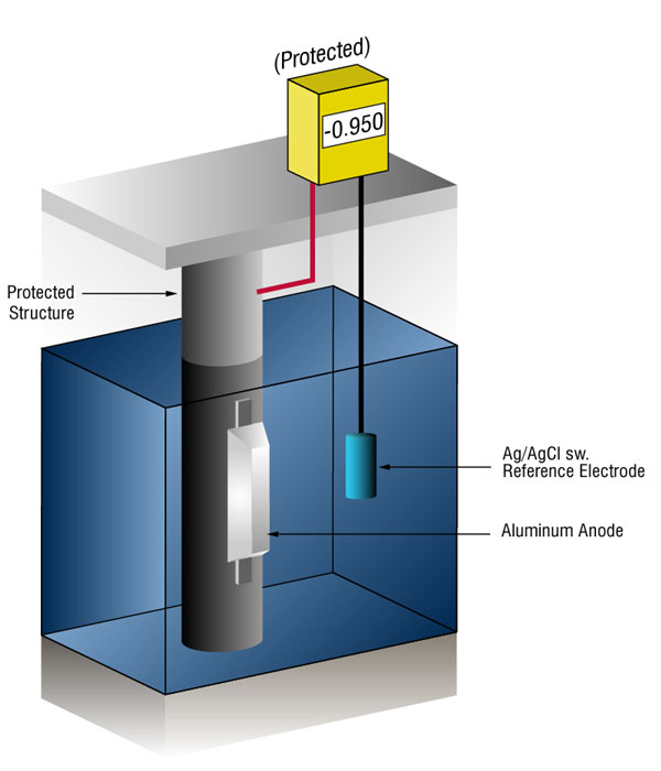 cathodic protection testing